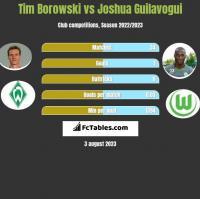Tim Borowski vs Joshua Guilavogui h2h player stats