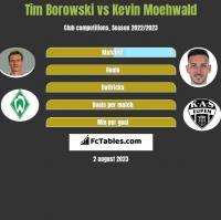 Tim Borowski vs Kevin Moehwald h2h player stats