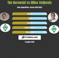 Tim Borowski vs Milos Veljkovic h2h player stats