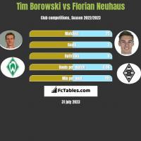 Tim Borowski vs Florian Neuhaus h2h player stats