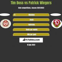 Tim Boss vs Patrick Wiegers h2h player stats