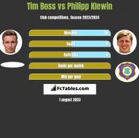 Tim Boss vs Philipp Klewin h2h player stats