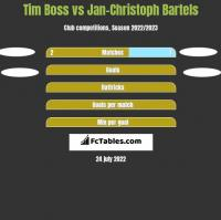 Tim Boss vs Jan-Christoph Bartels h2h player stats