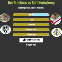 Tim Breukers vs Bart Nieuwkoop h2h player stats