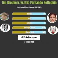 Tim Breukers vs Eric Fernando Botteghin h2h player stats