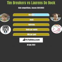 Tim Breukers vs Laurens De Bock h2h player stats