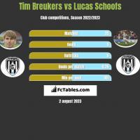 Tim Breukers vs Lucas Schoofs h2h player stats