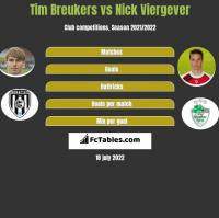 Tim Breukers vs Nick Viergever h2h player stats
