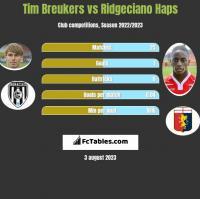 Tim Breukers vs Ridgeciano Haps h2h player stats