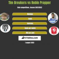 Tim Breukers vs Robin Propper h2h player stats