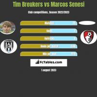 Tim Breukers vs Marcos Senesi h2h player stats