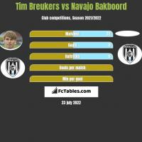 Tim Breukers vs Navajo Bakboord h2h player stats