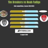 Tim Breukers vs Noah Fadiga h2h player stats