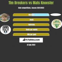 Tim Breukers vs Mats Knoester h2h player stats