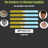 Tim Breukers vs Giacomo Quagliata h2h player stats