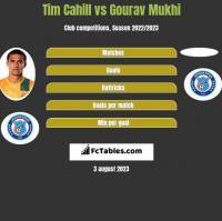 Tim Cahill vs Gourav Mukhi h2h player stats