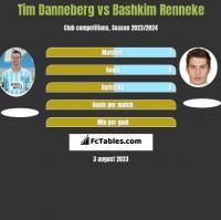 Tim Danneberg vs Bashkim Renneke h2h player stats