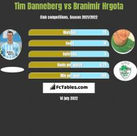 Tim Danneberg vs Branimir Hrgota h2h player stats