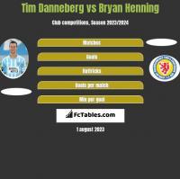 Tim Danneberg vs Bryan Henning h2h player stats