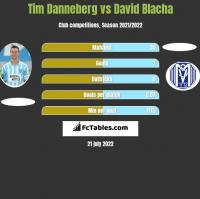 Tim Danneberg vs David Blacha h2h player stats