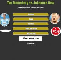 Tim Danneberg vs Johannes Geis h2h player stats