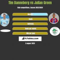 Tim Danneberg vs Julian Green h2h player stats