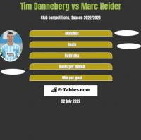 Tim Danneberg vs Marc Heider h2h player stats