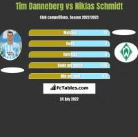 Tim Danneberg vs Niklas Schmidt h2h player stats
