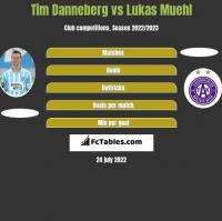 Tim Danneberg vs Lukas Muehl h2h player stats