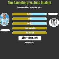 Tim Danneberg vs Anas Ouahim h2h player stats