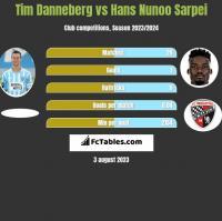 Tim Danneberg vs Hans Nunoo Sarpei h2h player stats