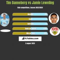 Tim Danneberg vs Jamie Leweling h2h player stats