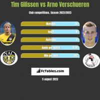 Tim Gilissen vs Arno Verschueren h2h player stats