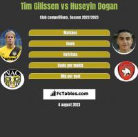 Tim Gilissen vs Huseyin Dogan h2h player stats