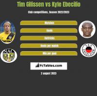 Tim Gilissen vs Kyle Ebecilio h2h player stats