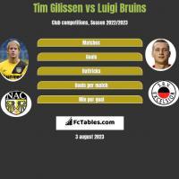 Tim Gilissen vs Luigi Bruins h2h player stats