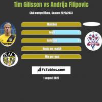 Tim Gilissen vs Andrija Filipovic h2h player stats