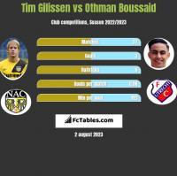 Tim Gilissen vs Othman Boussaid h2h player stats