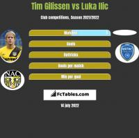 Tim Gilissen vs Luka Ilic h2h player stats