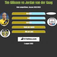 Tim Gilissen vs Jordan van der Gaag h2h player stats