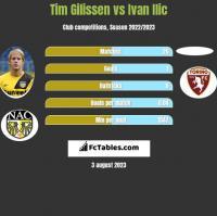 Tim Gilissen vs Ivan Ilic h2h player stats