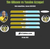 Tim Gilissen vs Yassine Azzagari h2h player stats