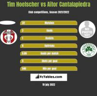 Tim Hoelscher vs Aitor Cantalapiedra h2h player stats