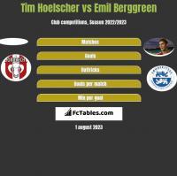 Tim Hoelscher vs Emil Berggreen h2h player stats