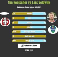 Tim Hoelscher vs Lars Veldwijk h2h player stats