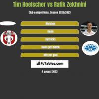 Tim Hoelscher vs Rafik Zekhnini h2h player stats