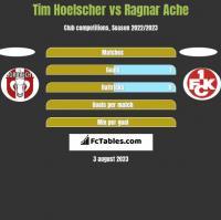 Tim Hoelscher vs Ragnar Ache h2h player stats