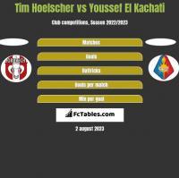 Tim Hoelscher vs Youssef El Kachati h2h player stats