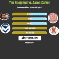 Tim Hoogland vs Aaron Calver h2h player stats
