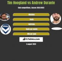 Tim Hoogland vs Andrew Durante h2h player stats